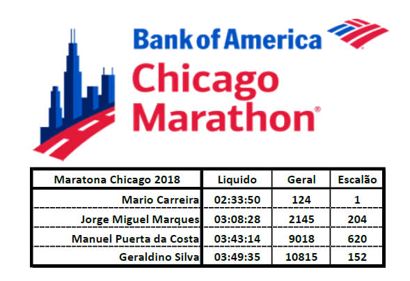 marathon of chicago 2018 resultados